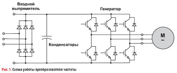 принцип работы преобразователя частоты