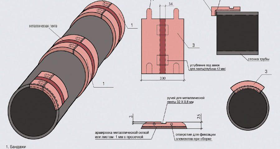 Защитная упаковка крупногабаритных труб