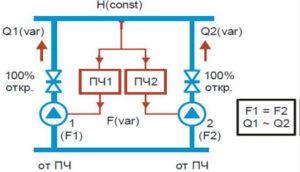 Индивидуальное частотное регулирование каждым насосным агрегатом