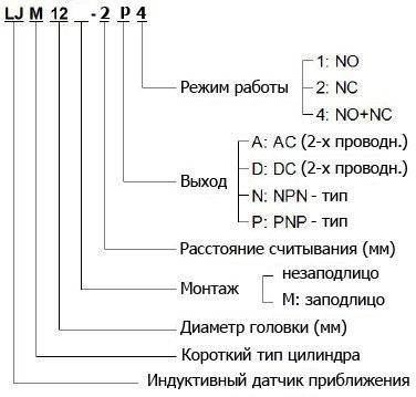 LJM12-2P4