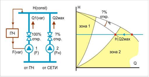 Параллельная работа двух насосных агрегатов с ПЧ и без ПЧ