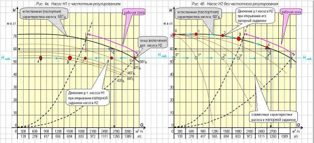 Параллельная работа насосного агрегата Н1 Д2500-62 с частотным регулированием и работа насосного агрегата Н2 Д2500-62 без частотного регулирования в замкнутой системе поддержания давления в напорном коллекторе.
