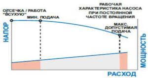 Зависимость расхода от напора и мощность НА