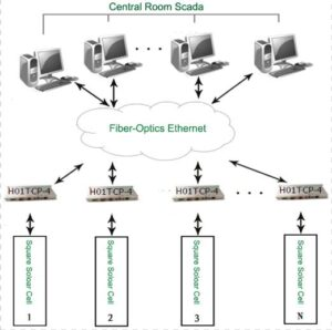 Применение контроллеров Haiwell на фотоэлектрических электростанциях